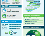 Sharp increase in numbers of Irish companies availing of training to improve competitiveness